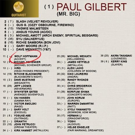 Wolf Hoffmann Best Guitar Player Number 11 Accept